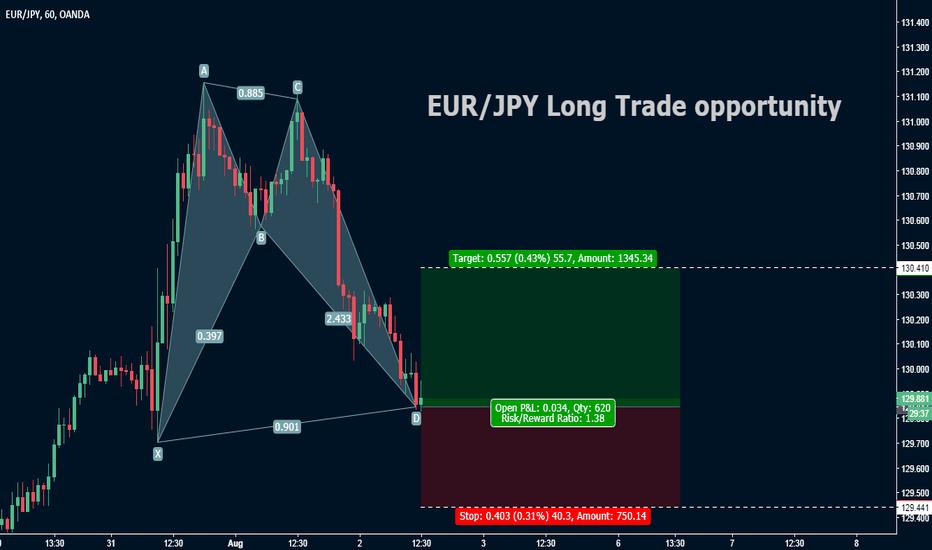 EURJPY: EUR/JPY Technical analysis