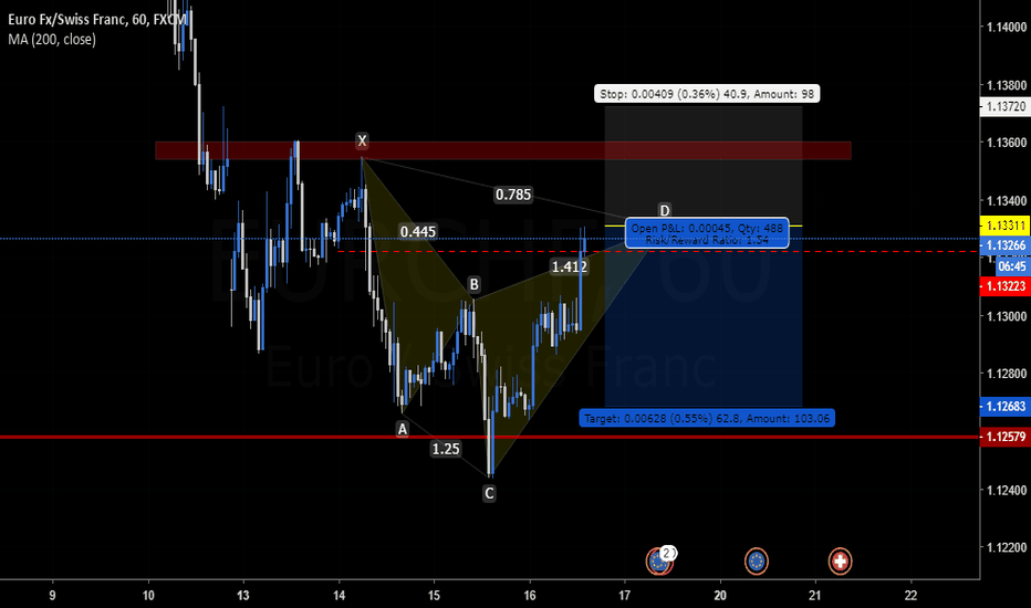 EURCHF: Potential Cypher Pattern