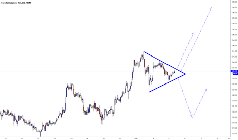 EURJPY: EURJPY / Triangle Pattern
