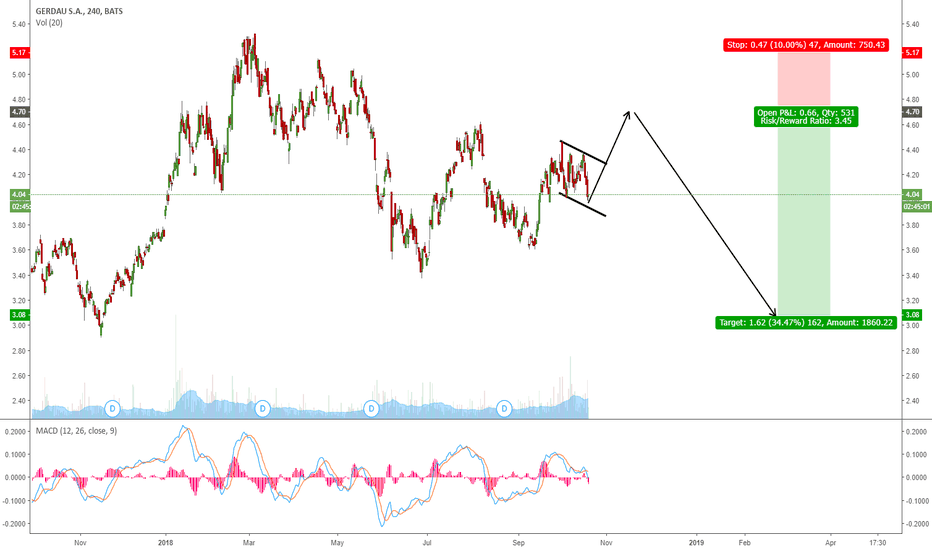 GGB: GGB GOING FOR A DEEPER CORRECTION?