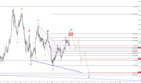 GBPUSD: GBPUSD - Potential swing trade