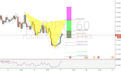 GBPJPY: A BEARISH CYPHER