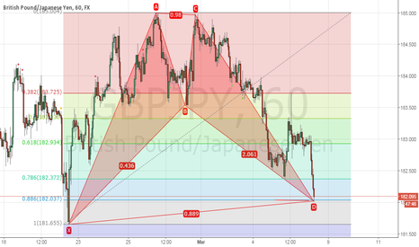 GBPJPY: bull bat completed