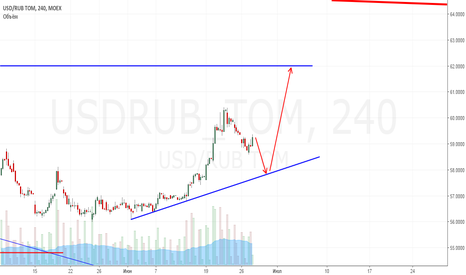 USDRUB_TOM: Коррекция и лонг дальше