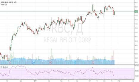 RBC: short