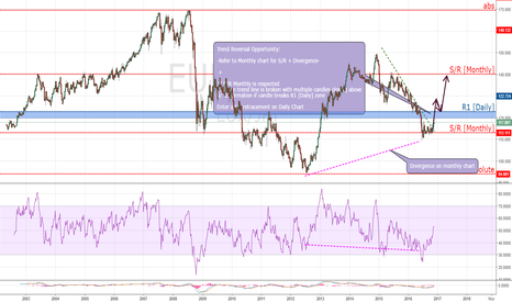 EURJPY: [EURJPY] Monthly chart is teasing me HURRY AND BOUNCE