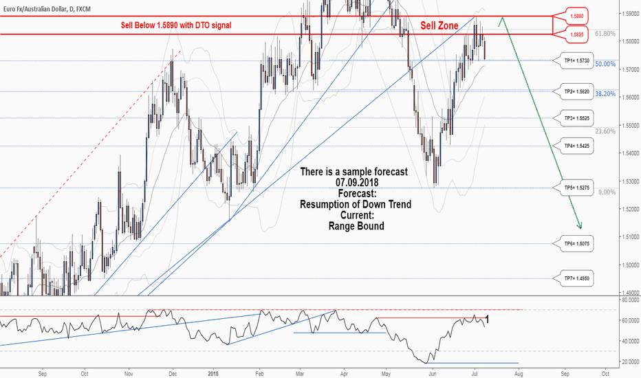 EURAUD: A trading opportunity to sell in EURAUD