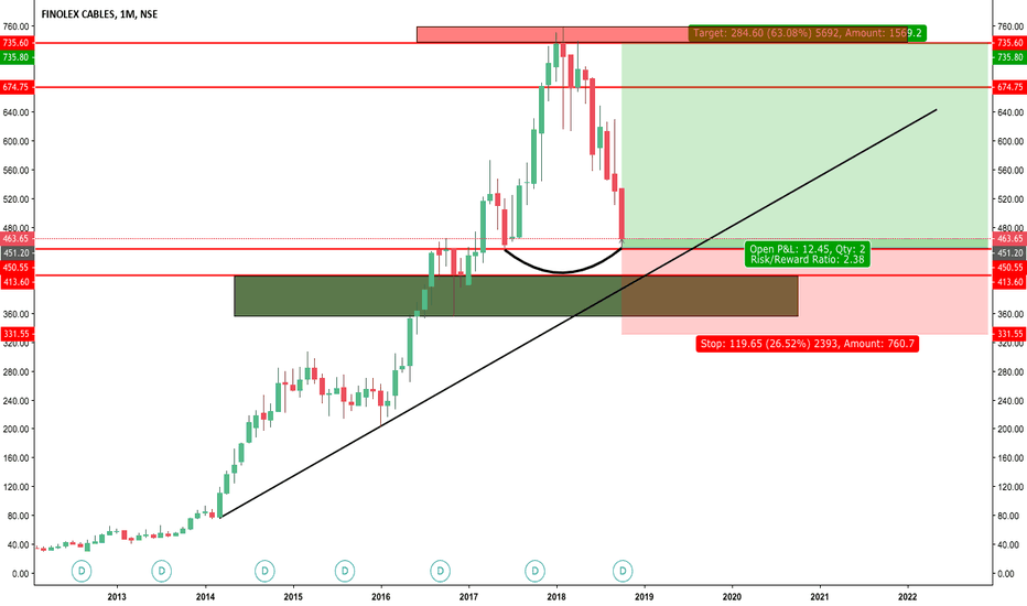 FINCABLES: clear double bottom