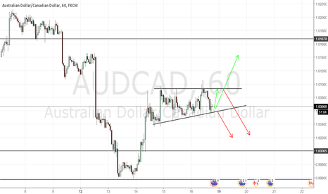 AUDCAD: AUDCAD CORRECTION (TRIANGLE PATTERN)