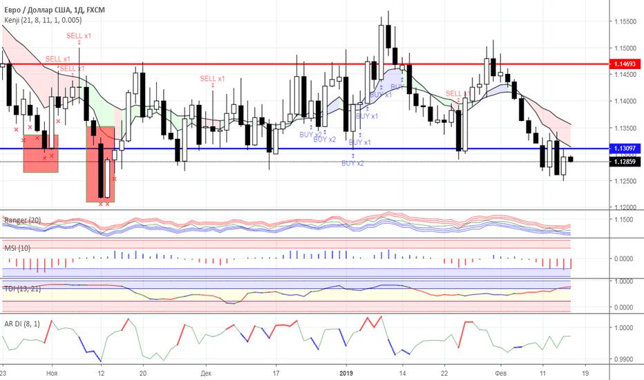 EURUSD: Диапазонная торговля: валютный рынок на 15.02.2019 года