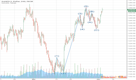 XAUUSD: EXPECTING WAVE 3 OF HIGHER MAGNITUTE