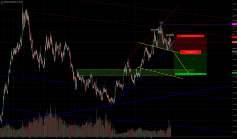 EURNZD: EURNZD possible H&S short