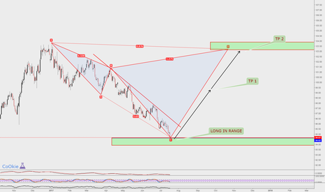 DXY: DXY LONG SETUP!!! CoOkiesss