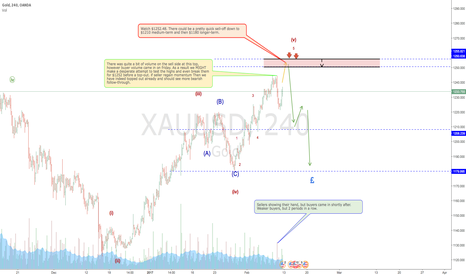 XAUUSD: Gold Topped out?