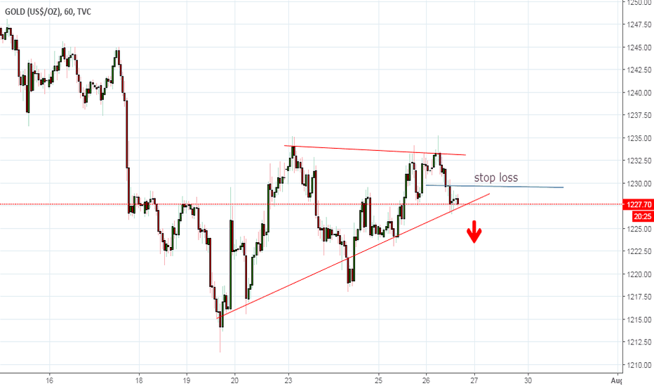 GOLD: Gold Short trade