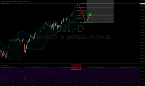 DJI: RSI high, overhyped