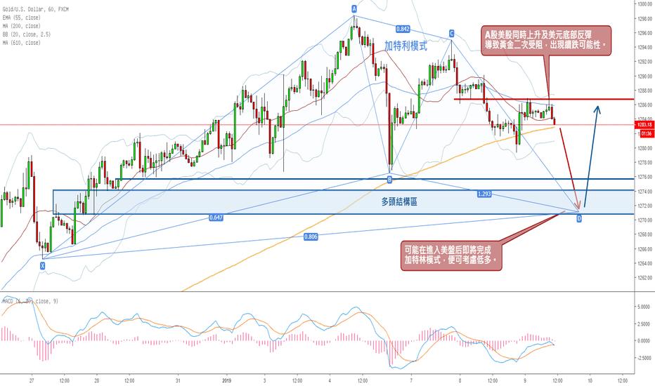 XAUUSD: 黃金先跌後漲 - 股市回升進入極限位置,黃金加特林模式