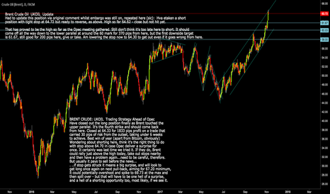 UKOIL: Brent Crude Oil: UKOIL Still not too late to short Brent