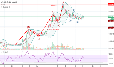 ONTBTC: Ontology is waiting for the breakout. Good buy opportunity (ONT)