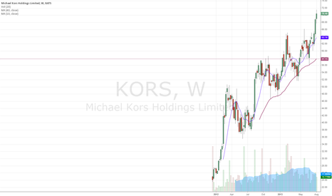 KORS: KORS.weekly  nice looking  charts