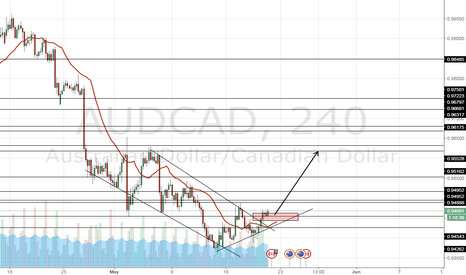 AUDCAD: the downtrend is broken, So lets buy !