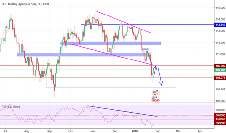 USDJPY: USD JPY retest : be ready for the next short