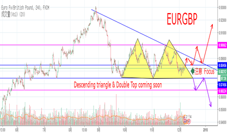 EURGBP: Descending triangle & Double Top coming soon