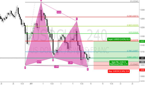 USDCHF: USDCHF BUTTERFLY PATTERN BUY FROM 1.0060
