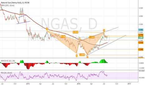 NGAS: NGAS price action- updated