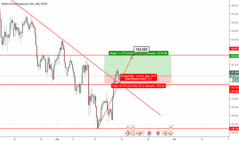 GBPJPY: Long GBPJPY due to break in downward channel