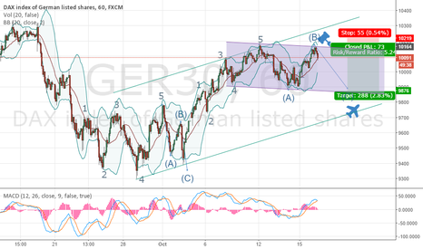 GER30: Shorting DAX