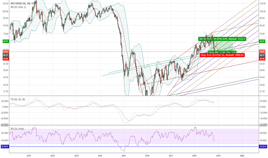 USOIL: Oil time for a bounce
