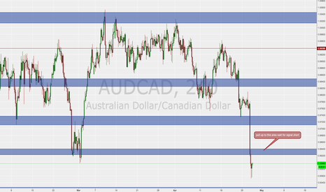 AUDCAD: shorty
