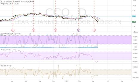 CCO: CCO short term breakout