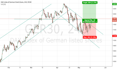 GER30: Dax 4h Long