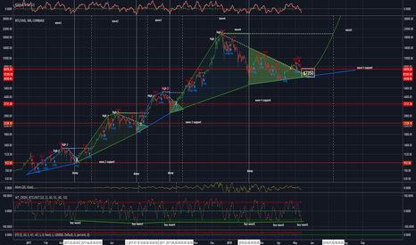 BTCUSD: Exponential wave analysis, small dip before launch