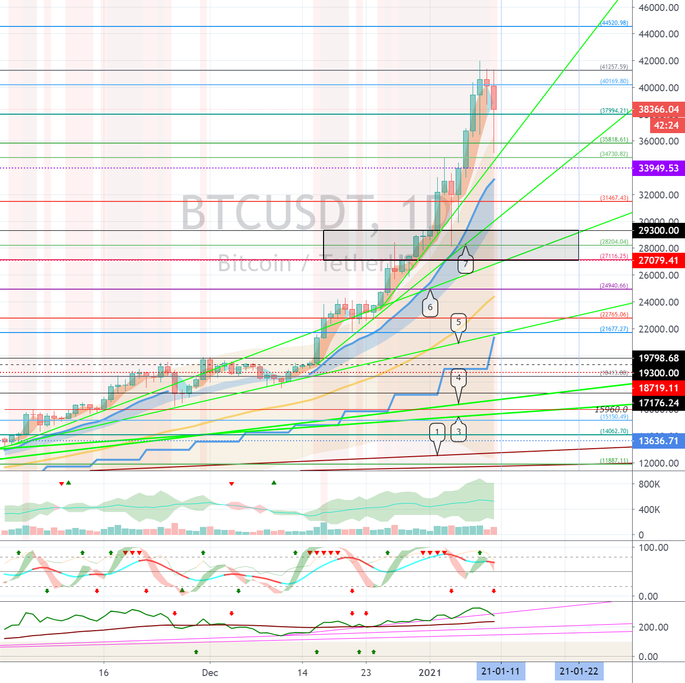 Bitcoin (BTC) - January 11