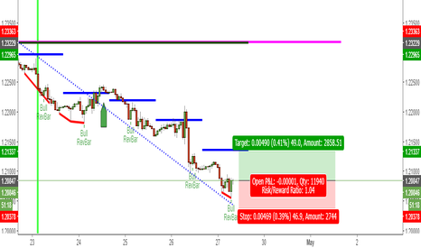 EURUSD: Bullish Eur/Usd 1hr