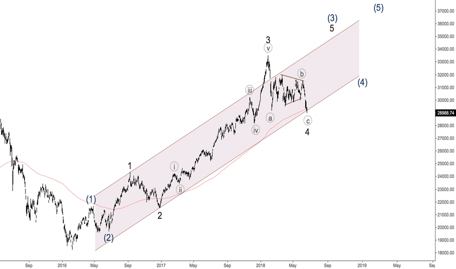HSI: Hang Send - fifth wave is around the corner