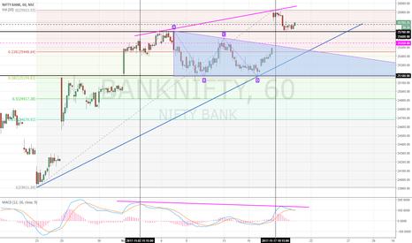 BANKNIFTY: BANK NIFTY | Long