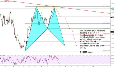 GBPUSD: Above the strong resistance to consider short GBPUSD