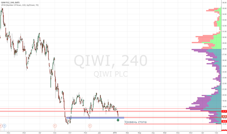 QIWI: QIWI покупка от поддержки 16.10