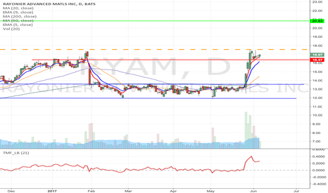RYAM: RYAM - Flag formation Long from $17.54 to $20.83