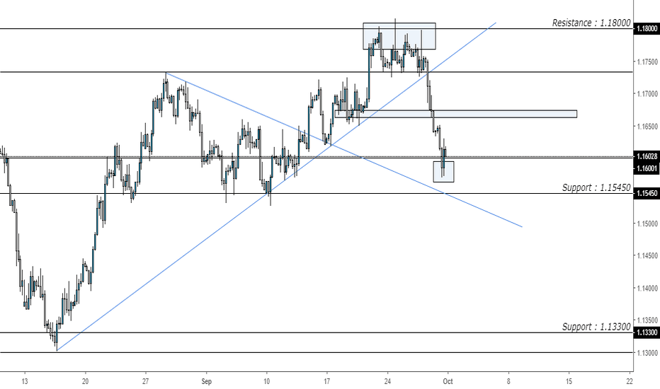EURUSD: EURUSD Nex Gen. Technical Breakdown – Bearish Momentum?
