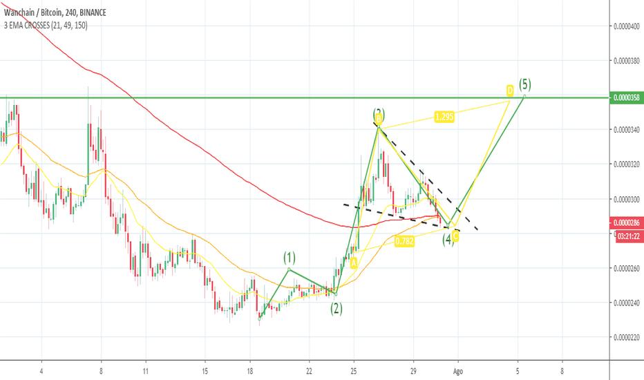 tradingview wan btc bitcoin vásárlási stratégia