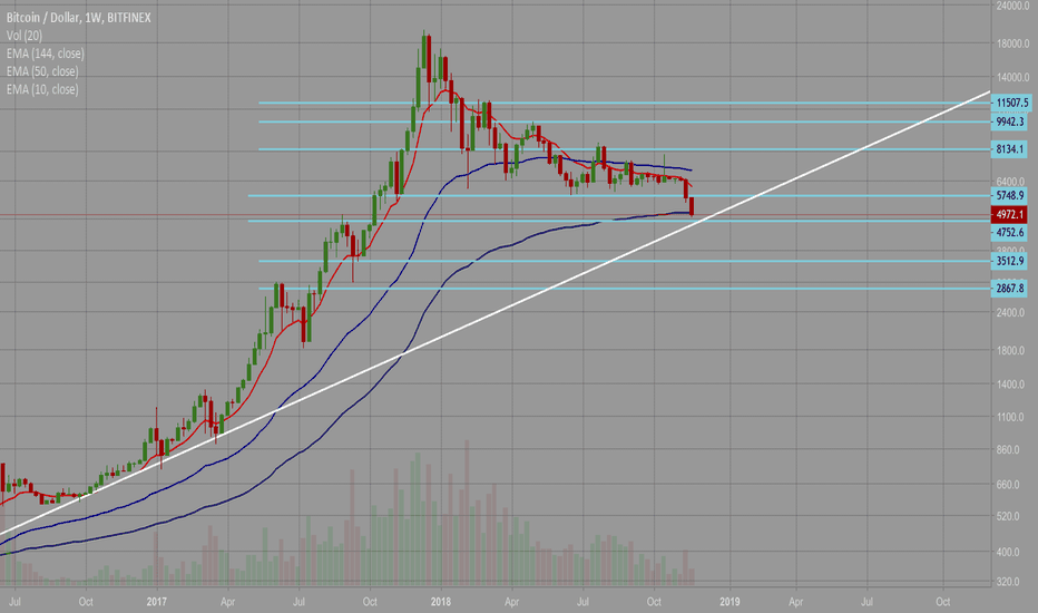BTCUSD: Beautiful Bull rise coming in 2 - 3 weeks!! (Weekly Chart)