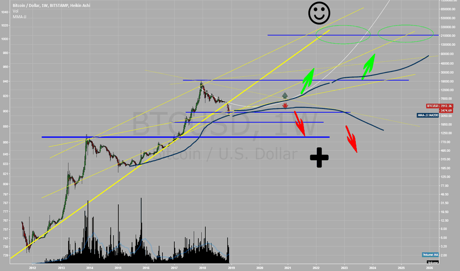 BTCUSD: Uncertainty
