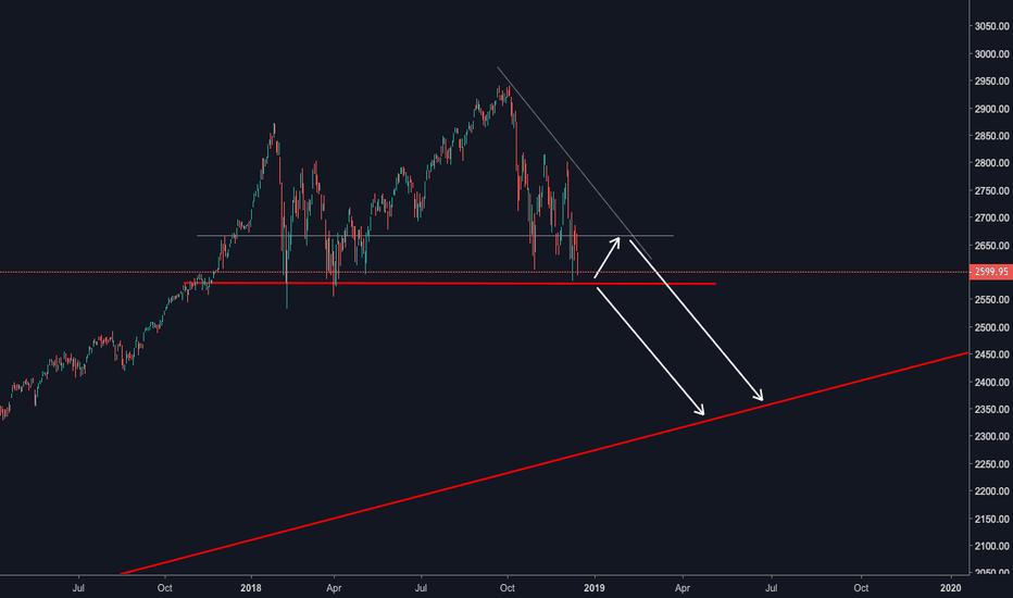 SPX: S&P 500 - bear market #SPX
