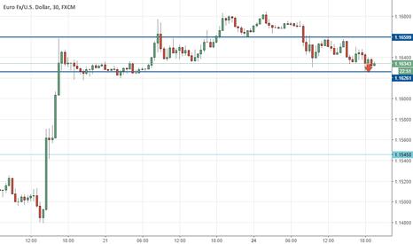 EURUSD: eur/usd sell on top