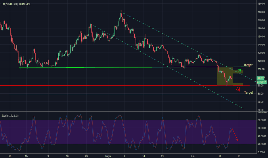 LTCUSD: LTC Analysis by Ec Crypto